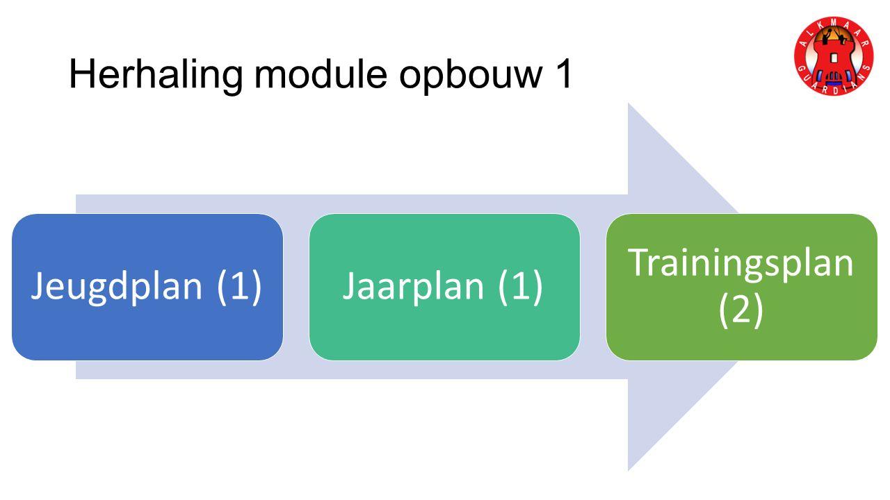 Herhaling module opbouw 1 Jeugdplan (1)Jaarplan (1) Trainingsplan (2)