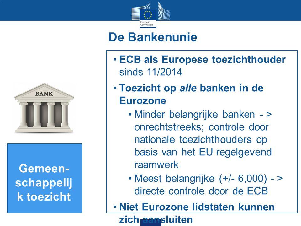 De Bankenunie Gemeen- schappelij k toezicht ECB als Europese toezichthouder sinds 11/2014 Toezicht op alle banken in de Eurozone Minder belangrijke banken - > onrechtstreeks; controle door nationale toezichthouders op basis van het EU regelgevend raamwerk Meest belangrijke (+/- 6,000) - > directe controle door de ECB Niet Eurozone lidstaten kunnen zich aansluiten