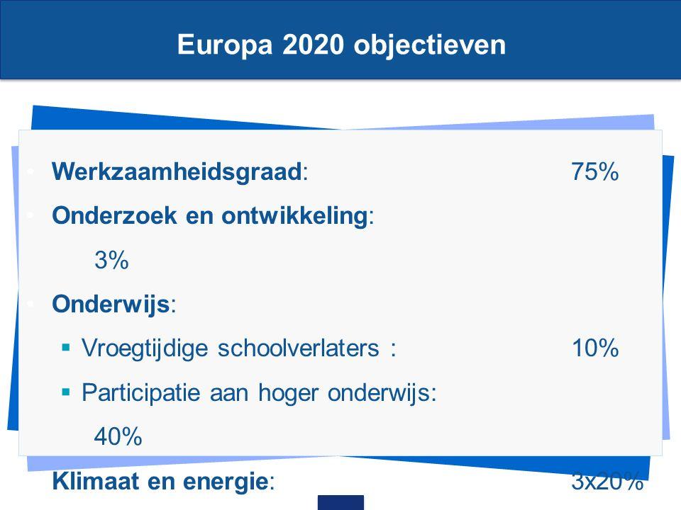 Europa 2020 objectieven Werkzaamheidsgraad: 75% Onderzoek en ontwikkeling: 3% Onderwijs:  Vroegtijdige schoolverlaters :10%  Participatie aan hoger onderwijs: 40%  Klimaat en energie:3x20%  Armoede en sociale uitsluiting:20 MM