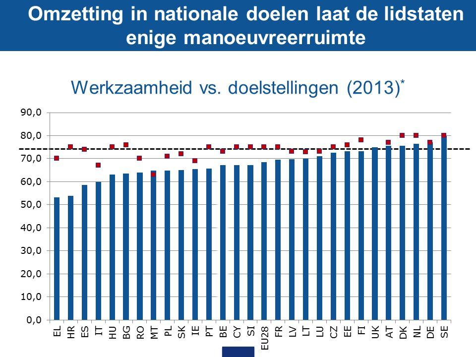 Werkzaamheid vs. doelstellingen (2013) * Omzetting in nationale doelen laat de lidstaten enige manoeuvreerruimte
