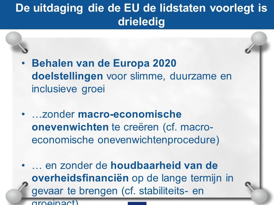 De uitdaging die de EU de lidstaten voorlegt is drieledig Behalen van de Europa 2020 doelstellingen voor slimme, duurzame en inclusieve groei …zonder macro-economische onevenwichten te creëren (cf.