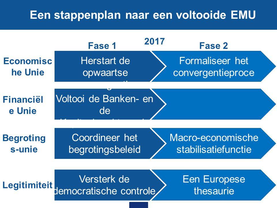 The Roadmap towards completing EMU Economisc he Unie Financiël e Unie Begroting s-unie Legitimiteit Herstart de opwaartse convergentie Voltooi de Bank
