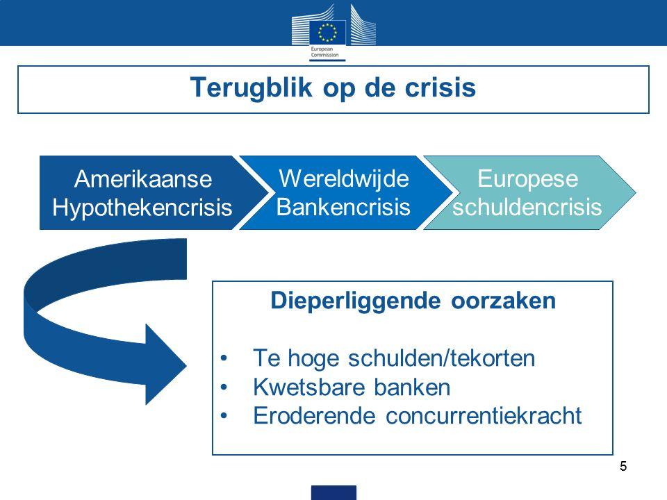 5 Amerikaanse Hypothekencrisis Wereldwijde Bankencrisis Europese schuldencrisis Terugblik op de crisis Dieperliggende oorzaken Te hoge schulden/tekorten Kwetsbare banken Eroderende concurrentiekracht