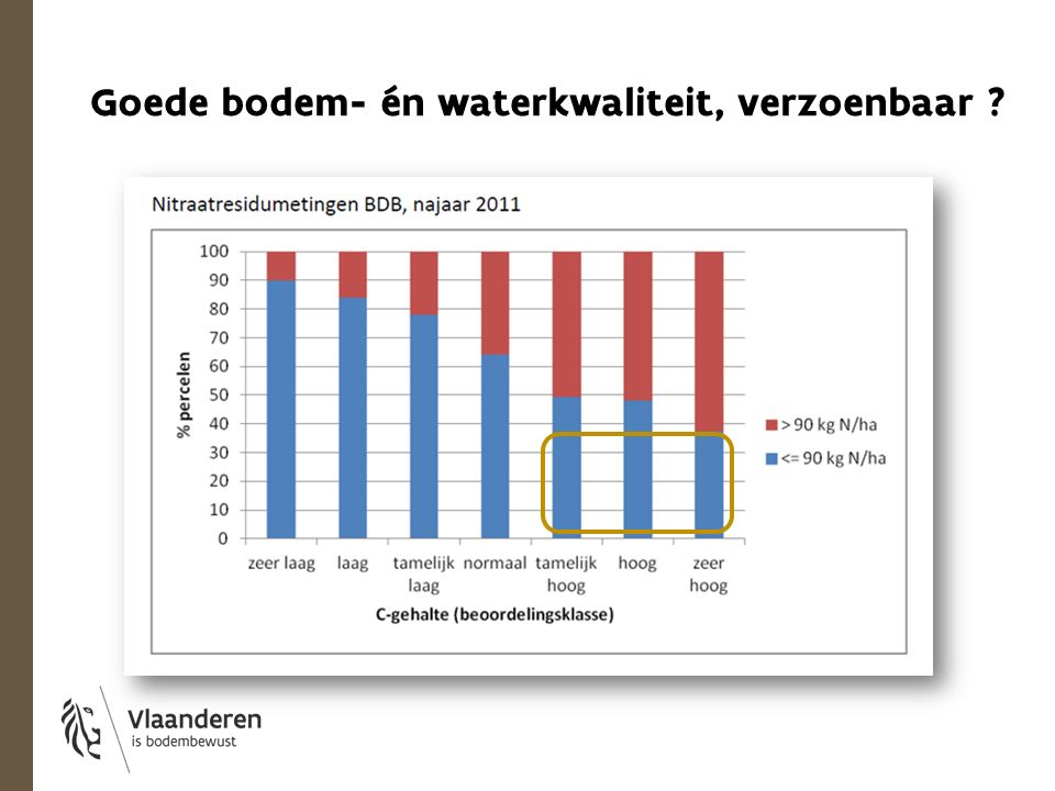 Goede bodem- én waterkwaliteit, verzoenbaar