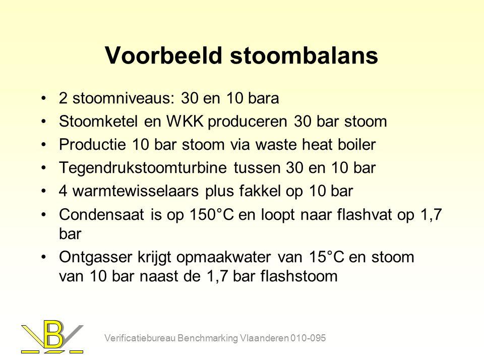 Voorbeeld stoombalans 2 stoomniveaus: 30 en 10 bara Stoomketel en WKK produceren 30 bar stoom Productie 10 bar stoom via waste heat boiler Tegendrukst