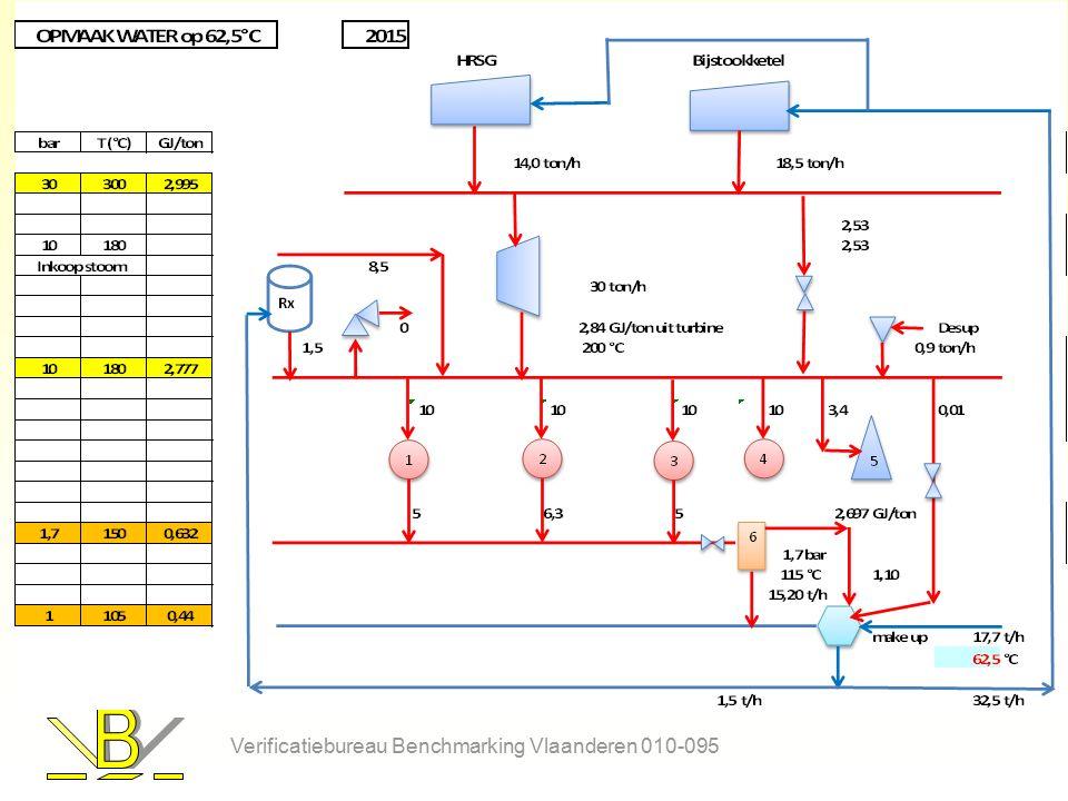 Invullen stoombalans (2015) Gemeten stoomdebiet omrekenen naar GJ/j en invullen per verbruiker: –10t/h 10 bar stoom: 10*8500*2,777 = 236045 GJ: rij 72 AR-AT Gemeten of geschat condensaatdebiet per verbruiker omrekenen naar GJ/j –Van de 10 t/h stoom loopt 5 t/h terug: 5*8500*0,632 = 26860 GJ: rij 73 (negatief vermits productie van condensaat): AR en AT Geproduceerde stoom uit stoomketel of WKK in GJ/j op rij 72 (negatief): 18,5*8500*2,995 = -471786 GJ/j : G Stoomturbine: verschil tussen GJ in en uit op rij 72 –30*8500*(2,995-2,777) = 39525GJ/j (+, verbruik): E Verificatiebureau Benchmarking Vlaanderen 010-095