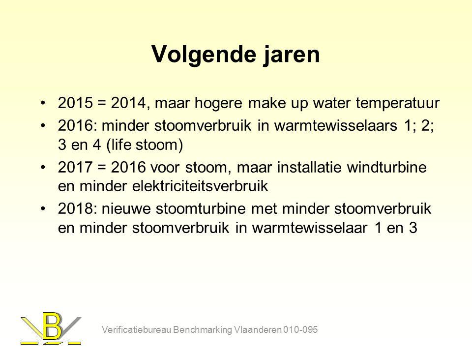 Volgende jaren 2015 = 2014, maar hogere make up water temperatuur 2016: minder stoomverbruik in warmtewisselaars 1; 2; 3 en 4 (life stoom) 2017 = 2016