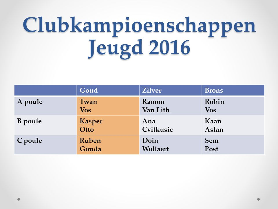 Clubkampioenschappen Jeugd 2016 GoudZilverBrons A pouleTwan Vos Ramon Van Lith Robin Vos B pouleKasper Otto Ana Cvitkusic Kaan Aslan C pouleRuben Goud