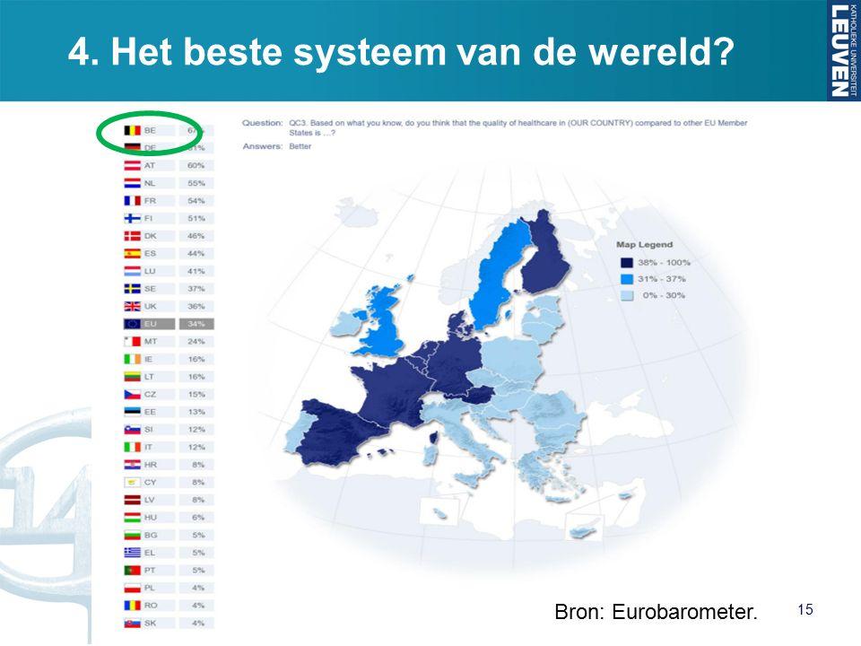 4. Het beste systeem van de wereld 15 Bron: Eurobarometer.