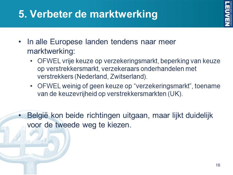 5. Verbeter de marktwerking In alle Europese landen tendens naar meer marktwerking: OFWEL vrije keuze op verzekeringsmarkt, beperking van keuze op ver