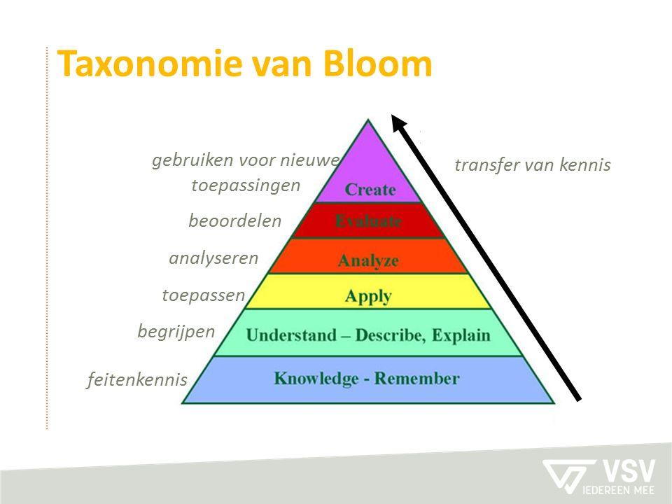 transfer van kennis feitenkennis begrijpen toepassen analyseren beoordelen gebruiken voor nieuwe toepassingen Taxonomie van Bloom