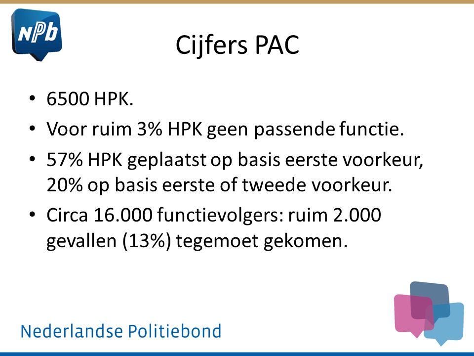 Cijfers PAC 6500 HPK. Voor ruim 3% HPK geen passende functie. 57% HPK geplaatst op basis eerste voorkeur, 20% op basis eerste of tweede voorkeur. Circ