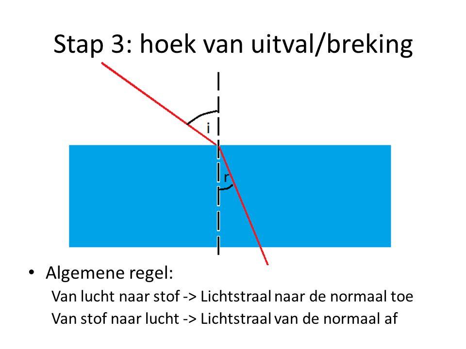 Stap 3: hoek van uitval/breking Algemene regel: Van lucht naar stof -> Lichtstraal naar de normaal toe Van stof naar lucht -> Lichtstraal van de norma