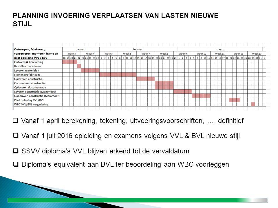  Vanaf 1 april berekening, tekening, uitvoeringsvoorschriften, …. definitief  Vanaf 1 juli 2016 opleiding en examens volgens VVL & BVL nieuwe stijl
