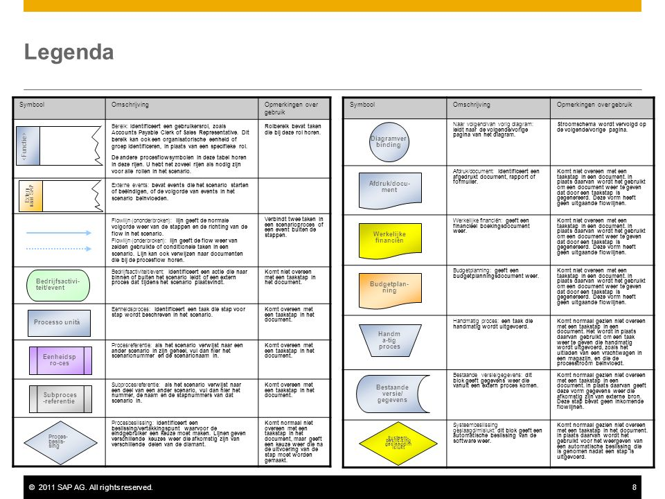 ©2011 SAP AG. All rights reserved.8 Legenda SymboolOmschrijvingOpmerkingen over gebruik Bereik: Identificeert een gebruikersrol, zoals Accounts Payabl