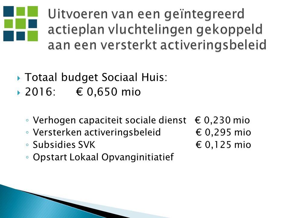  Totaal budget Sociaal Huis:  2016: € 0,650 mio ◦ Verhogen capaciteit sociale dienst € 0,230 mio ◦ Versterken activeringsbeleid € 0,295 mio ◦ Subsidies SVK € 0,125 mio ◦ Opstart Lokaal Opvanginitiatief
