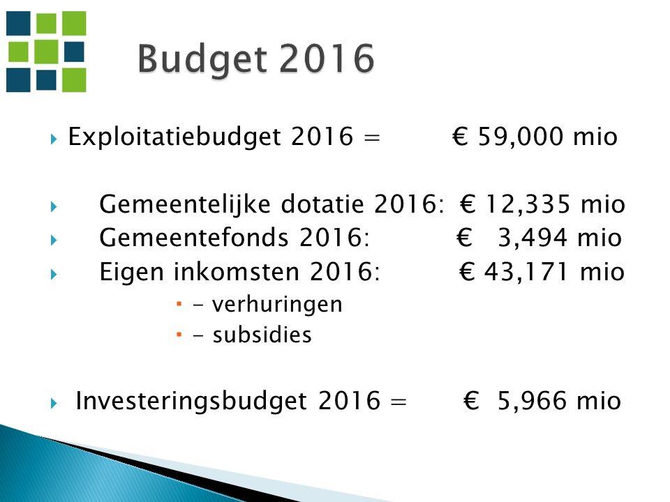  Exploitatiebudget 2016 = € 59,000 mio  Gemeentelijke dotatie 2016: € 12,335 mio  Gemeentefonds 2016: € 3,494 mio  Eigen inkomsten 2016: € 43,171 mio  - verhuringen  - subsidies  Investeringsbudget 2016 = € 5,966 mio