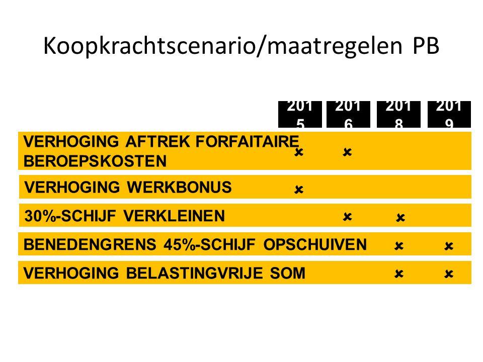 Koopkrachtscenario/maatregelen PB 201 6 201 8 201 9 201 5 VERHOGING AFTREK FORFAITAIRE BEROEPSKOSTEN  VERHOGING WERKBONUS  30%-SCHIJF VERKLEINEN   BENEDENGRENS 45%-SCHIJF OPSCHUIVEN   VERHOGING BELASTINGVRIJE SOM  