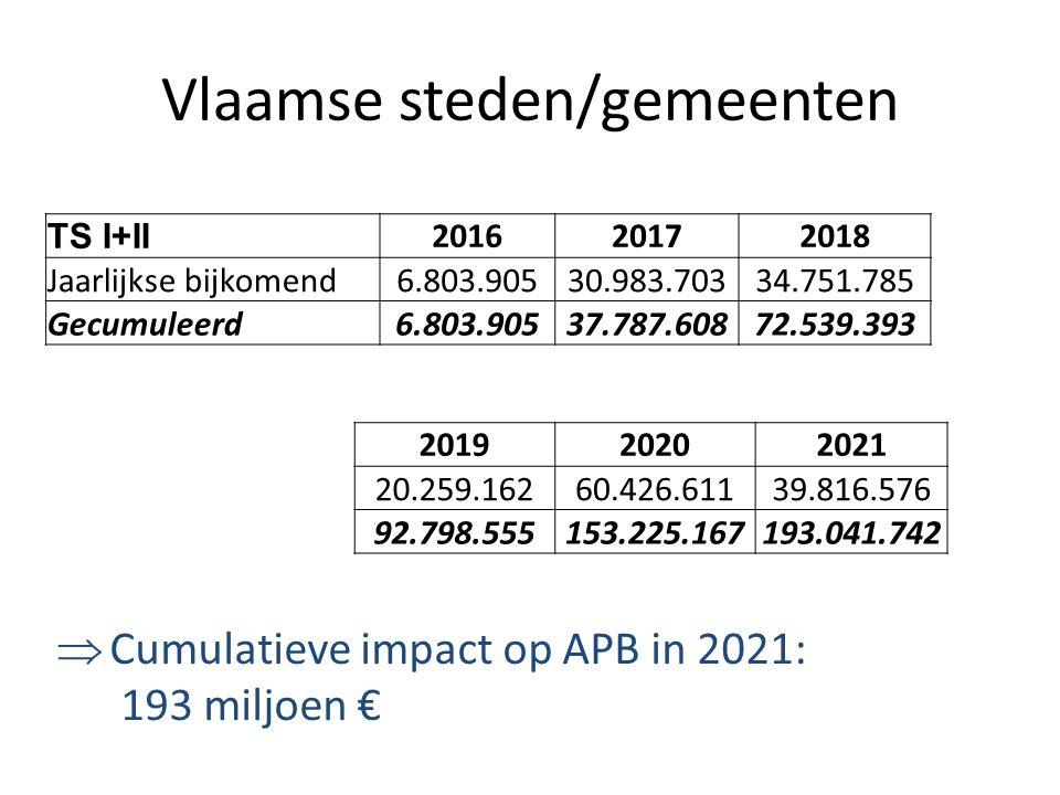 Vlaamse steden/gemeenten TS I+II 201620172018 Jaarlijkse bijkomend6.803.90530.983.70334.751.785 Gecumuleerd6.803.90537.787.60872.539.393 201920202021 20.259.16260.426.61139.816.576 92.798.555153.225.167193.041.742  Cumulatieve impact op APB in 2021: 193 miljoen €