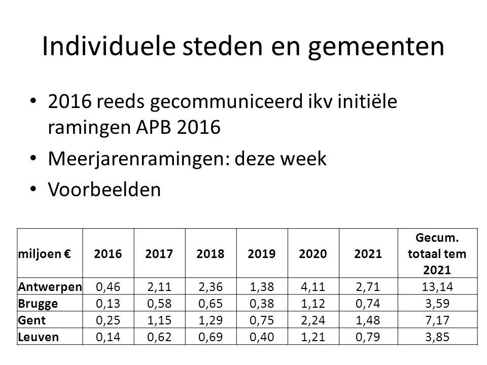 Individuele steden en gemeenten 2016 reeds gecommuniceerd ikv initiële ramingen APB 2016 Meerjarenramingen: deze week Voorbeelden miljoen € 201620172018201920202021 Gecum.