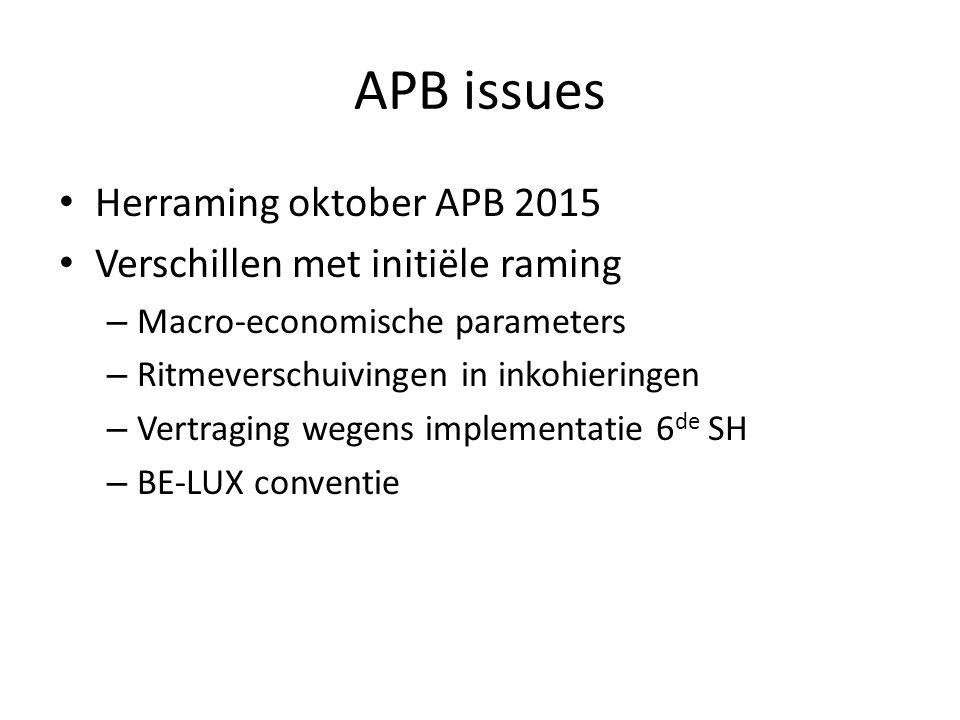 APB issues Herraming oktober APB 2015 Verschillen met initiële raming – Macro-economische parameters – Ritmeverschuivingen in inkohieringen – Vertraging wegens implementatie 6 de SH – BE-LUX conventie