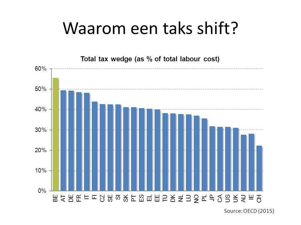 Source: OECD (2015) Waarom een taks shift