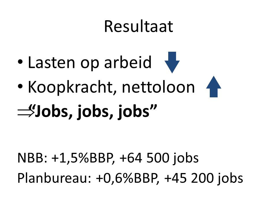 Resultaat Lasten op arbeid Koopkracht, nettoloon  Jobs, jobs, jobs NBB: +1,5%BBP, +64 500 jobs Planbureau: +0,6%BBP, +45 200 jobs
