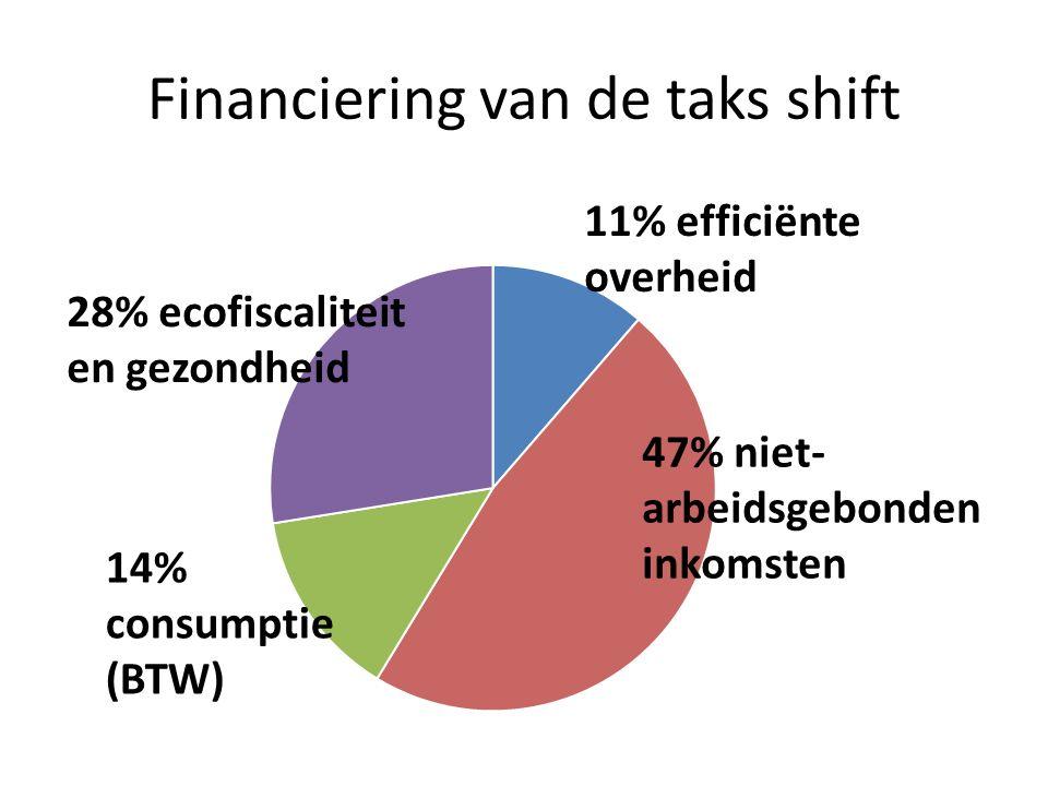 Financiering van de taks shift 47% niet- arbeidsgebonden inkomsten 11% efficiënte overheid 28% ecofiscaliteit en gezondheid 14% consumptie (BTW)