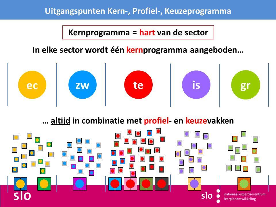 istezw Uitgangspunten Kern-, Profiel-, Keuzeprogramma In elke sector wordt één kernprogramma aangeboden… ec … altijd in combinatie met profiel- en keuzevakken Kernprogramma = hart van de sector gr