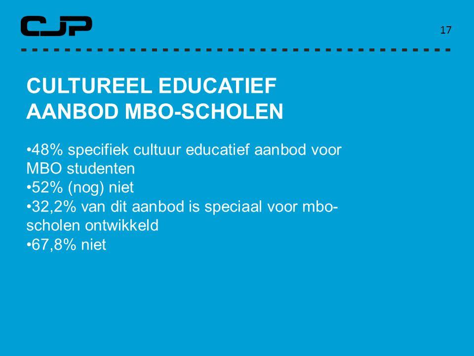 17 CULTUREEL EDUCATIEF AANBOD MBO-SCHOLEN 48% specifiek cultuur educatief aanbod voor MBO studenten 52% (nog) niet 32,2% van dit aanbod is speciaal vo