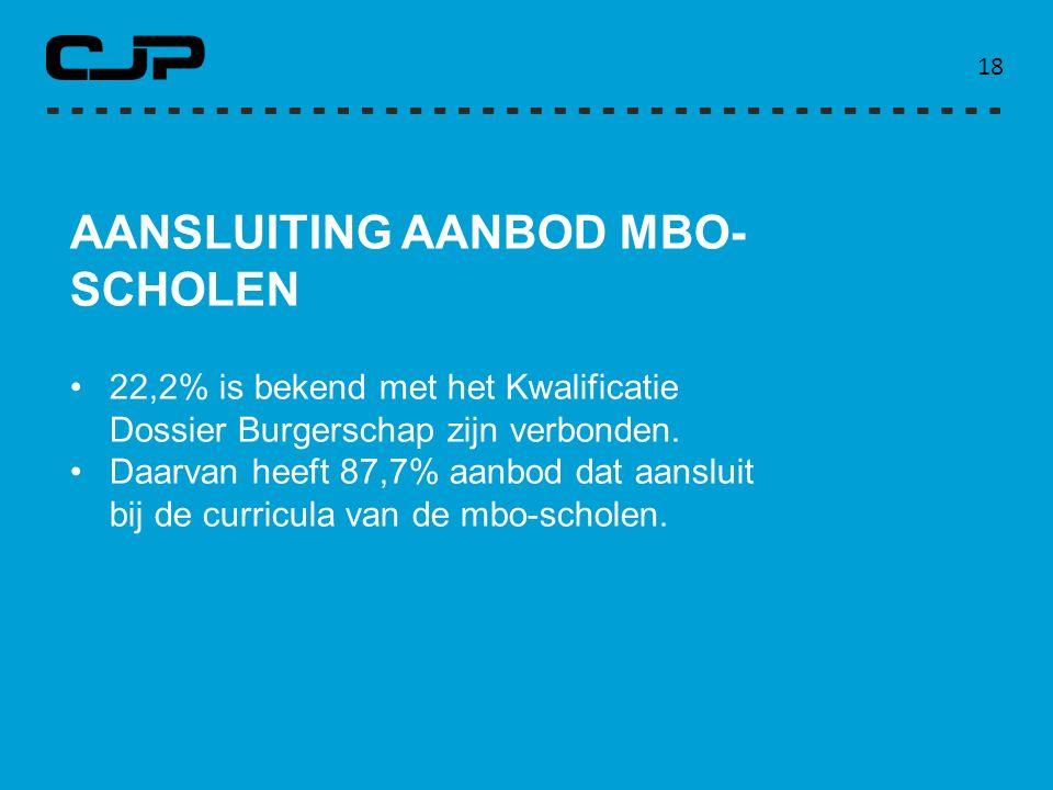 18 AANSLUITING AANBOD MBO- SCHOLEN 22,2% is bekend met het Kwalificatie Dossier Burgerschap zijn verbonden. Daarvan heeft 87,7% aanbod dat aansluit bi