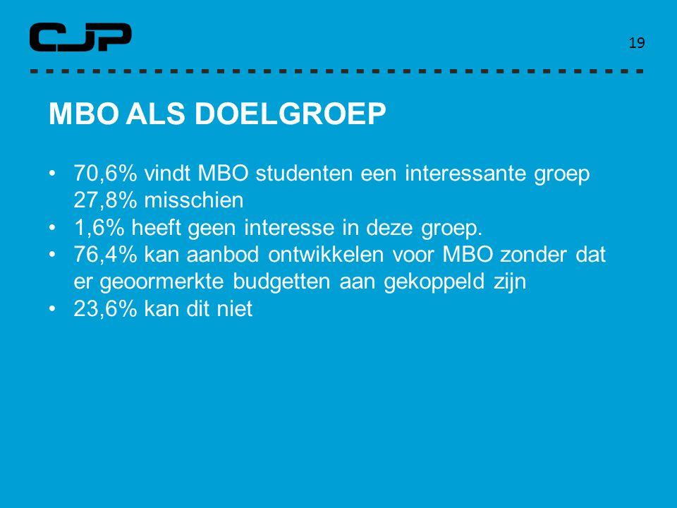 19 MBO ALS DOELGROEP 70,6% vindt MBO studenten een interessante groep 27,8% misschien 1,6% heeft geen interesse in deze groep. 76,4% kan aanbod ontwik