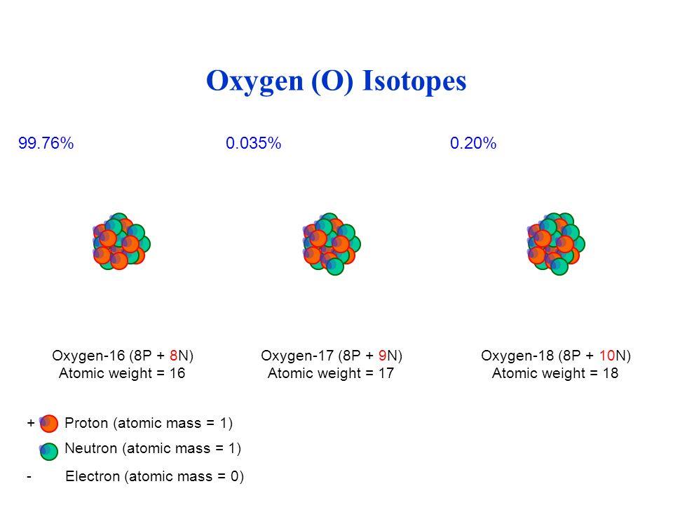 Oxygen (O) Isotopes - Electron (atomic mass = 0) + Proton (atomic mass = 1) Neutron (atomic mass = 1) Oxygen-16 (8P + 8N) Atomic weight = 16 Oxygen-17 (8P + 9N) Atomic weight = 17 Oxygen-18 (8P + 10N) Atomic weight = 18 99.76%0.035%0.20%