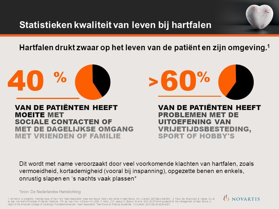 Hartfalen drukt zwaar op het leven van de patiënt en zijn omgeving.