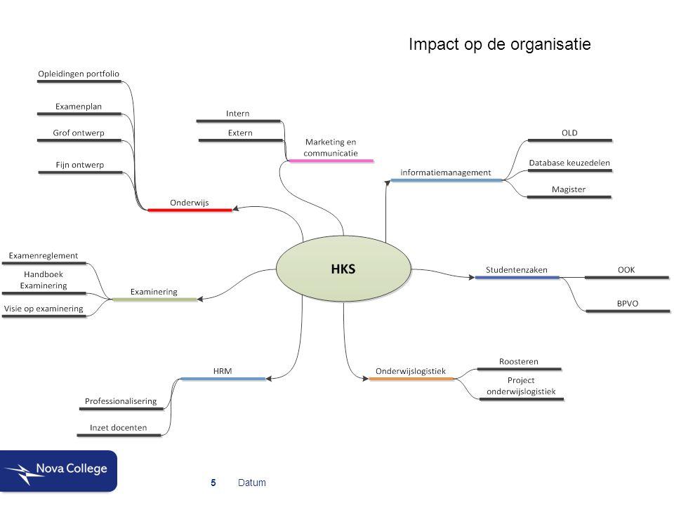 Datum5 Impact op de organisatie