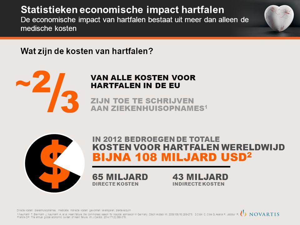 ~2~2 3 VAN ALLE KOSTEN VOOR HARTFALEN IN DE EU ZIJN TOE TE SCHRIJVEN AAN ZIEKENHUISOPNAMES 1 IN 2012 BEDROEGEN DE TOTALE KOSTEN VOOR HARTFALEN WERELDWIJD BIJNA 108 MILJARD USD 2 65 MILJARD DIRECTE KOSTEN 43 MILJARD INDIRECTE KOSTEN Statistieken economische impact hartfalen De economische impact van hartfalen bestaat uit meer dan alleen de medische kosten Wat zijn de kosten van hartfalen.