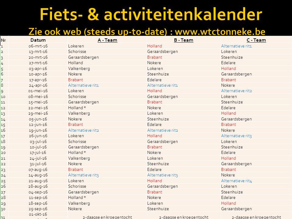 Nokere - 77 km Team : C Wetteren – Melle – Bottelare – Schelderode – Melsen – Semmerzake – Gavere – Asper – Ouwegem - Kruishoutem – Nokere – Oudenaarde – Eine – Nederzwalm – Dikkelvenne – Schendelwindeke – Balegem Sint-Lievens-Houtem – Westrem – Wetteren Hoogteverschil : 446 meter C-team : vanaf Kruis- houtem rit inkorten Categorie : middelmatig WTC Wetthra