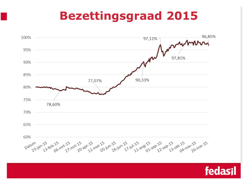Bezettingsgraad 2015