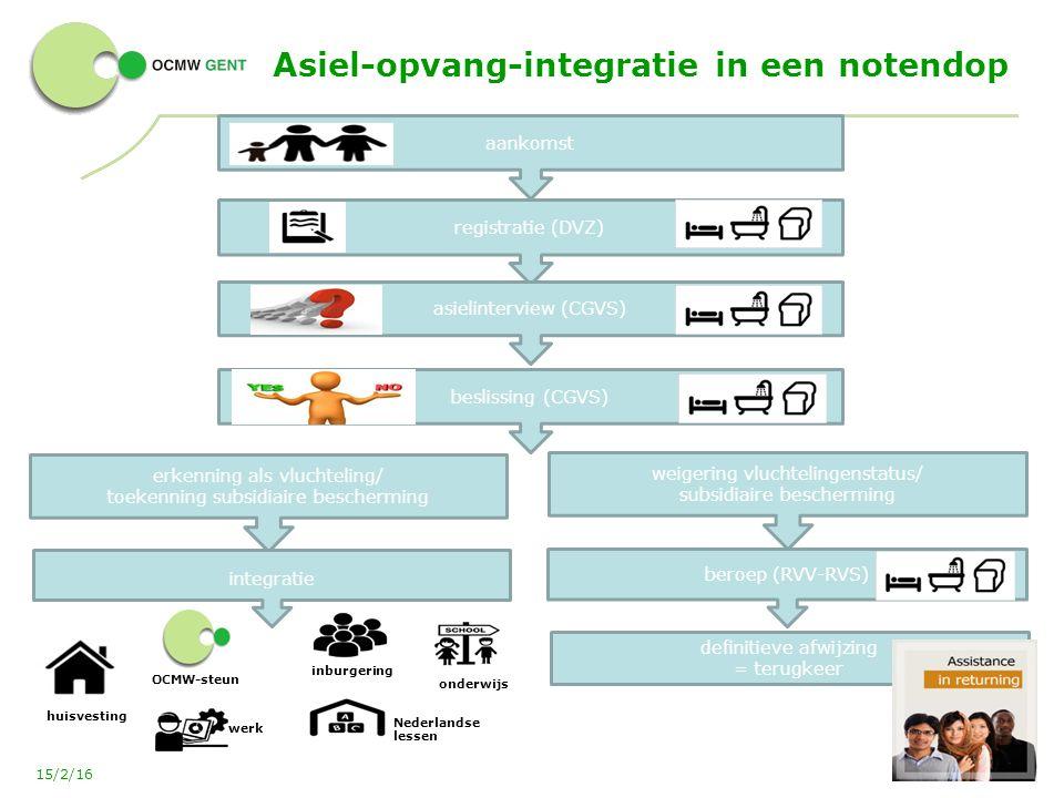 Asiel-opvang-integratie in een notendop 21 15/2/16 aankomst registratie (DVZ) asielinterview (CGVS) beslissing (CGVS) erkenning als vluchteling/ toekenning subsidiaire bescherming weigering vluchtelingenstatus/ subsidiaire bescherming definitieve afwijzing = terugkeer huisvesting integratie OCMW-steun werk inburgering Nederlandse lessen onderwijs beroep (RVV-RVS)