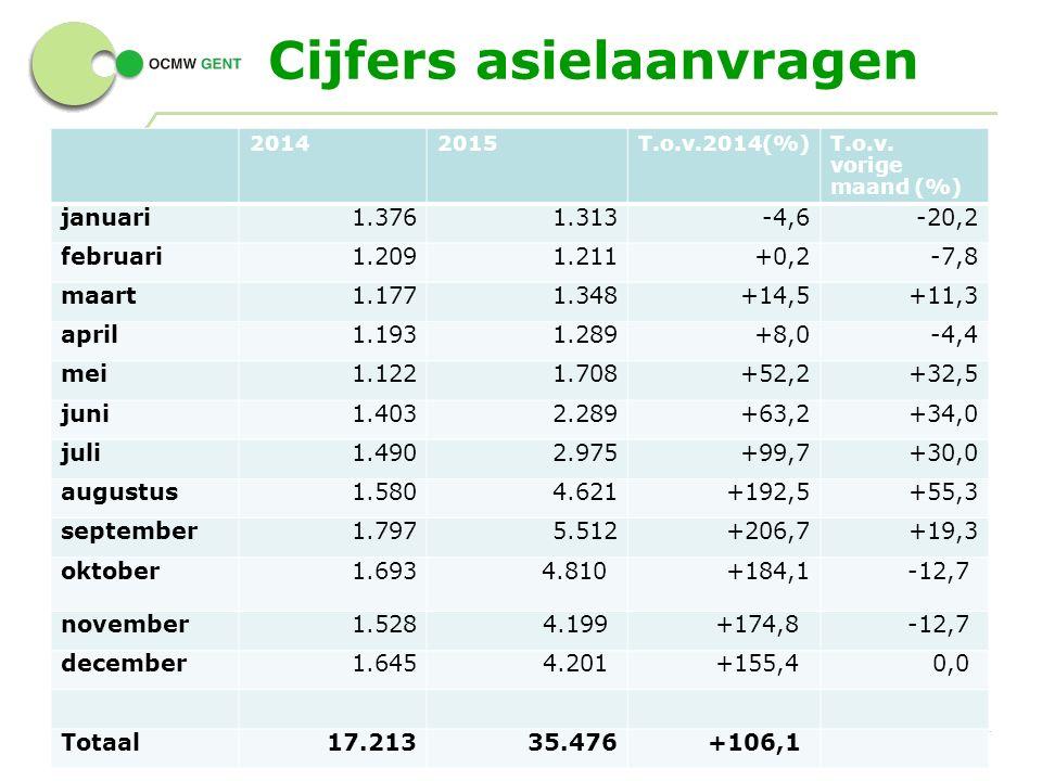 Cijfers asielaanvragen 4 - 20142015T.o.v.2014(%)T.o.v.