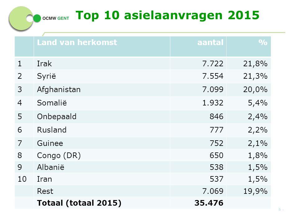 Top 10 asielaanvragen 2015 Land van herkomstaantal% 1Irak7.72221,8% 2Syrië7.55421,3% 3Afghanistan7.09920,0% 4Somalië1.9325,4% 5Onbepaald8462,4% 6Rusland7772,2% 7Guinee7522,1% 8Congo (DR)6501,8% 9Albanië5381,5% 10Iran5371,5% Rest7.06919,9% Totaal (totaal 2015)35.476 5 -