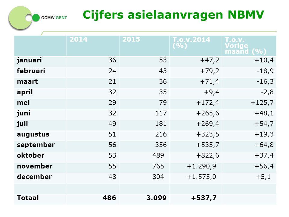 Cijfers asielaanvragen NBMV 6 - 20142015T.o.v.2014 (%) T.o.v.