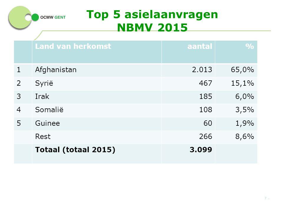 Top 5 asielaanvragen NBMV 2015 Land van herkomstaantal% 1Afghanistan2.01365,0% 2Syrië46715,1% 3Irak1856,0% 4Somalië1083,5% 5Guinee601,9% Rest2668,6% Totaal (totaal 2015)3.099 7 -