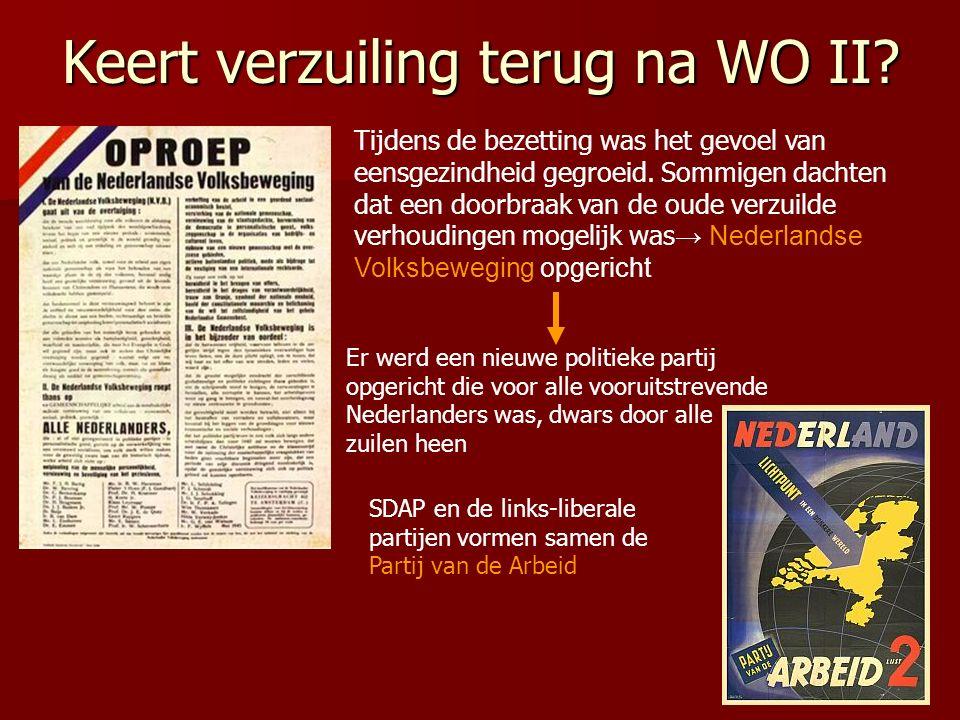 Politieke partijen na WO II Confessionelen bang om grip op achterban te verliezen → oude partijen keren terug RKSP verandert naam in KVP