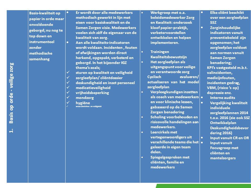 1. Basis op orde - veilige zorg Basis-kwaliteit op papier in orde maar onvoldoende geborgd; nu nog te top down en instrumenteel zonder methodische sam