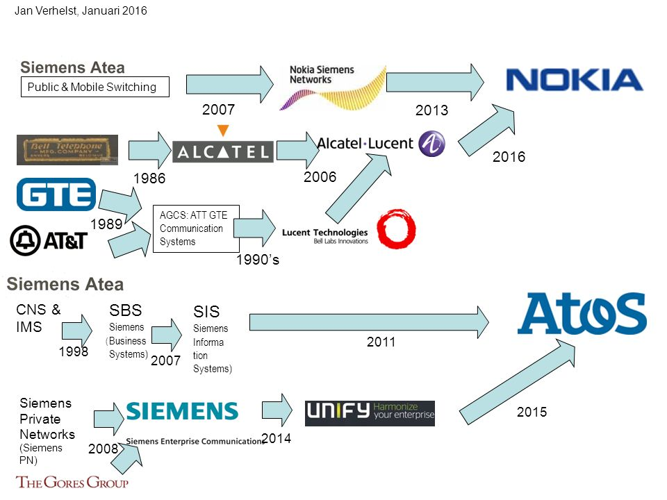 Jan Verhelst, Januari 2016 Public & Mobile Switching 2007 2013 1986 2006 1989 AGCS: ATT GTE Communication Systems 1990's 2016 SBS Siemens Business Systems) 1998 CNS & IMS ( 2007 SIS Siemens Informa tion Systems) 2011 Siemens Private Networks (Siemens PN) 2008 2014 2015