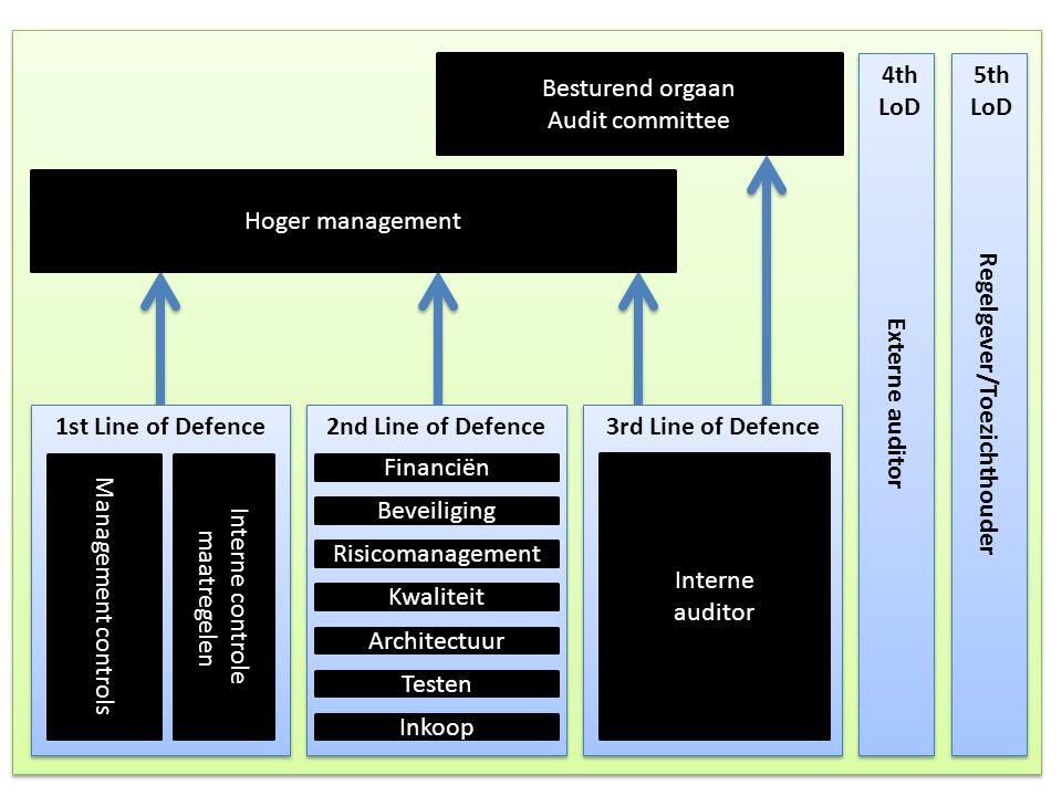 1st Line of Defence 2nd Line of Defence 3rd Line of Defence Externe auditor Regelgever/Toezichthouder Besturend orgaan Audit committee Hoger managemen