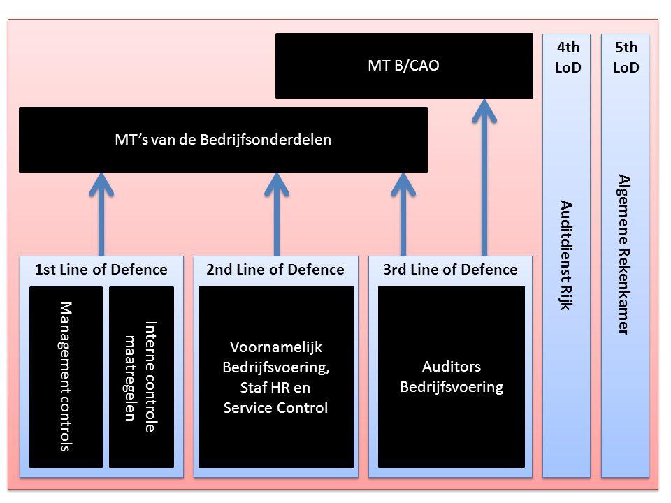 1st Line of Defence 2nd Line of Defence 3rd Line of Defence Auditdienst Rijk Algemene Rekenkamer MT B/CAO MT's van de Bedrijfsonderdelen Management co