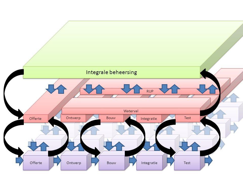 Offerte Ontwerp Bouw Integratie Test Offerte Ontwerp Bouw Integratie Test Waterval RUP Integrale beheersing