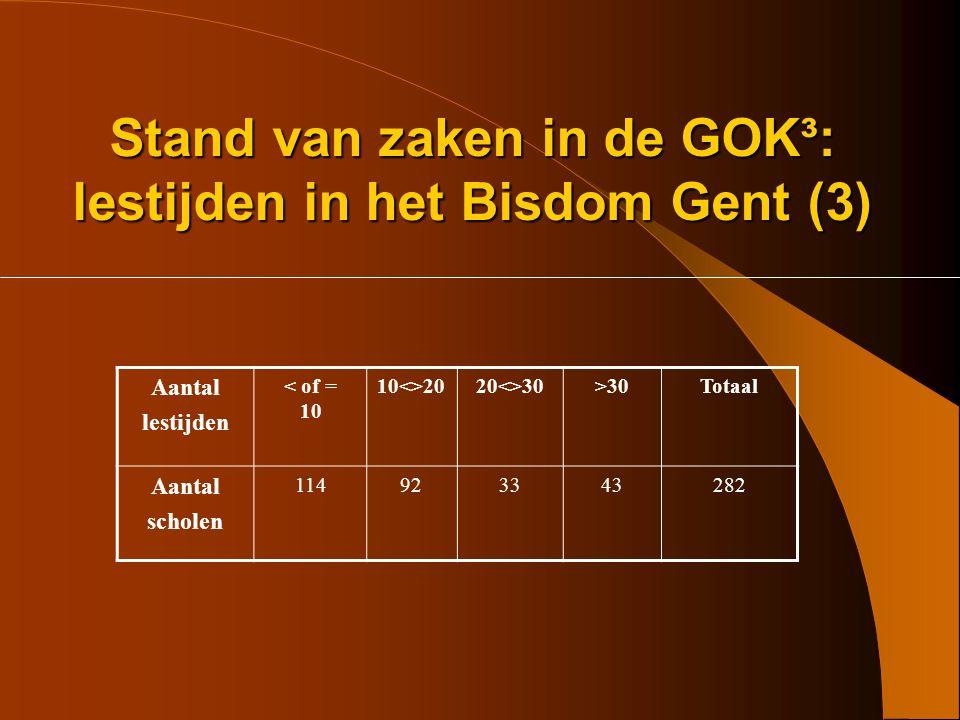 Stand van zaken in de GOK³: aantal scholen in Bisdom Gent (2) Aantal scholen die GOK – lestijden ontvingen Opstartende GOK - scholen 24 Doorstartende GOK -scholen 258 Totaal282